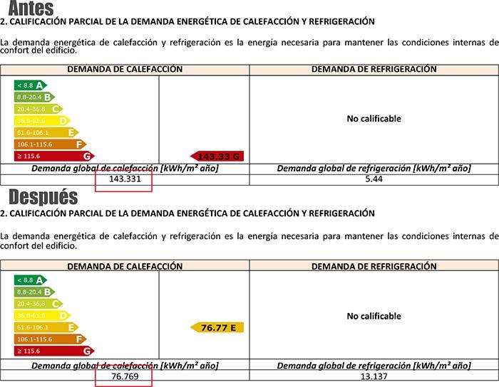Comparativa demanda de calefacción